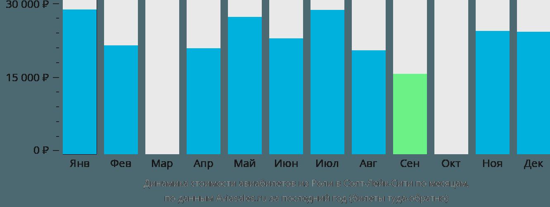 Динамика стоимости авиабилетов из Роли в Солт-Лейк-Сити по месяцам