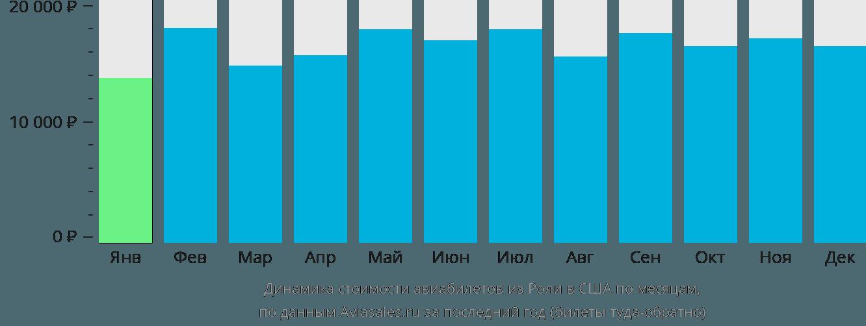 Динамика стоимости авиабилетов из Роли в США по месяцам