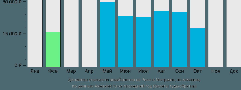Динамика стоимости авиабилетов из Роли в Монреаль по месяцам