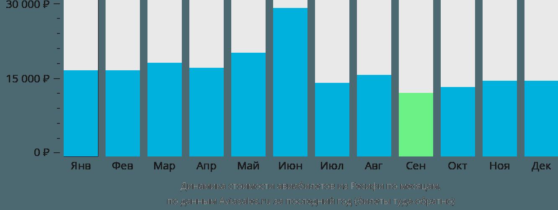 Динамика стоимости авиабилетов из Ресифи по месяцам