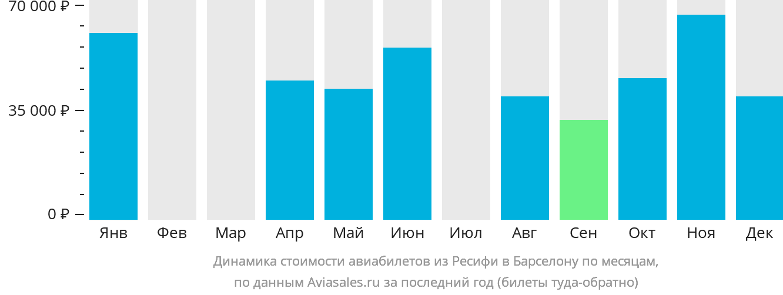 Динамика стоимости авиабилетов из Ресифи в Барселону по месяцам