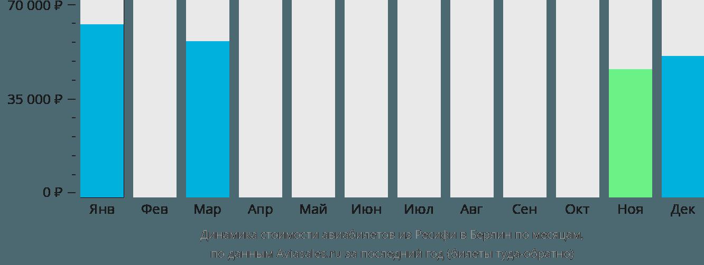 Динамика стоимости авиабилетов из Ресифи в Берлин по месяцам