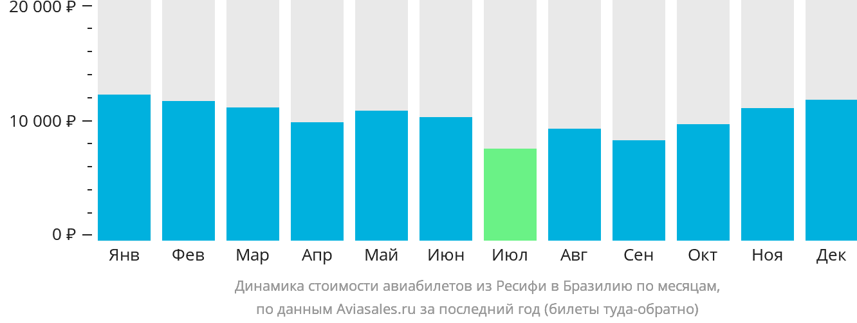 Динамика стоимости авиабилетов из Ресифи в Бразилию по месяцам