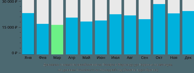 Динамика стоимости авиабилетов из Ресифи в Фернанду-ди-Норонья по месяцам