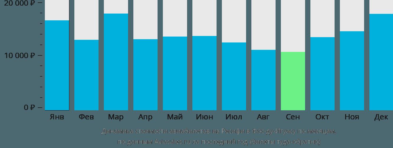 Динамика стоимости авиабилетов из Ресифи в Фос-ду-Игуасу по месяцам