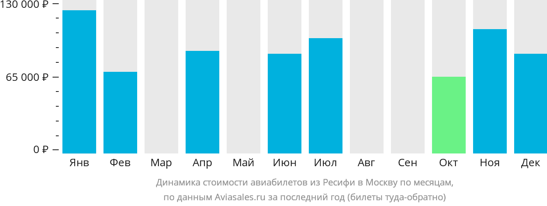 Динамика стоимости авиабилетов из Ресифи в Москву по месяцам