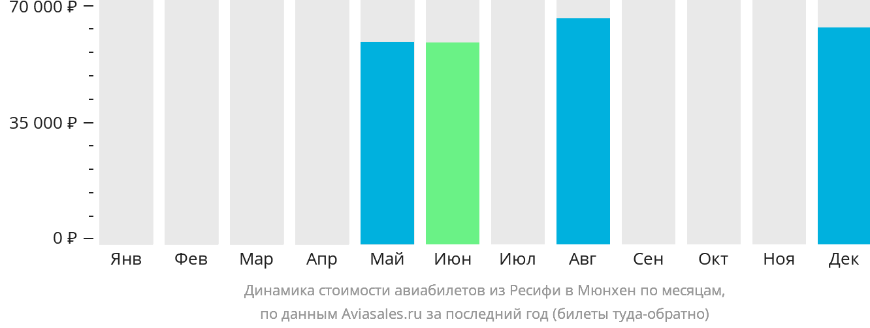 Динамика стоимости авиабилетов из Ресифи в Мюнхен по месяцам
