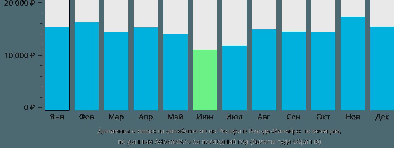 Динамика стоимости авиабилетов из Ресифи в Рио-де-Жанейро по месяцам