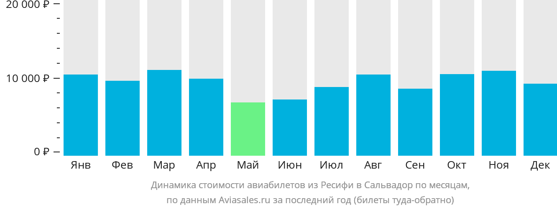 Динамика стоимости авиабилетов из Ресифи в Сальвадор по месяцам