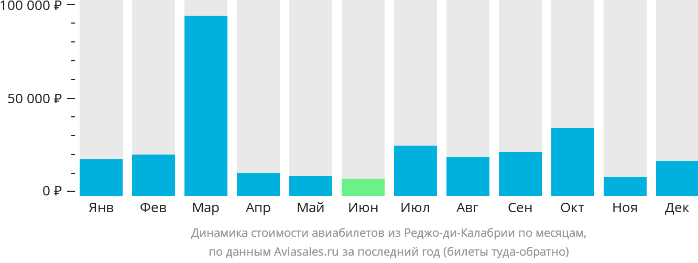 Динамика стоимости авиабилетов из Реджо-ди-Калабрии по месяцам