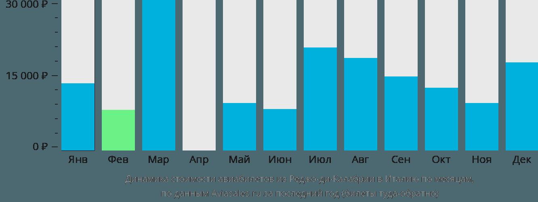 Динамика стоимости авиабилетов из Реджо-ди-Калабрии в Италию по месяцам