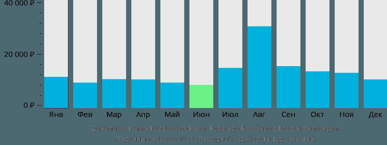 Динамика стоимости авиабилетов из Реджо-ди-Калабрии в Милан по месяцам