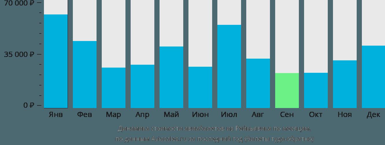 Динамика стоимости авиабилетов из Рейкьявика по месяцам