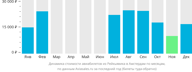 Динамика стоимости авиабилетов из Рейкьявика в Амстердам по месяцам