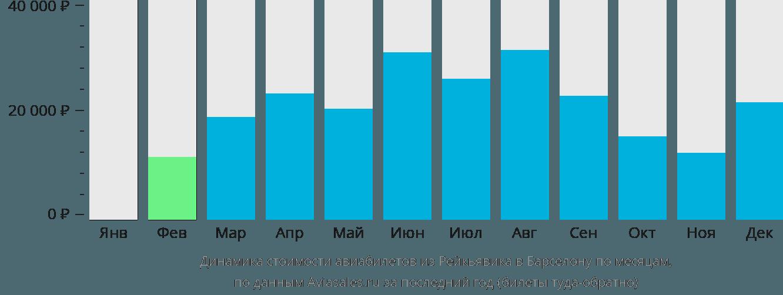 Динамика стоимости авиабилетов из Рейкьявика в Барселону по месяцам