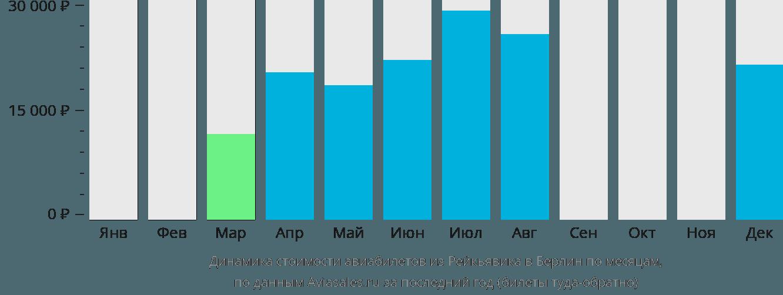 Динамика стоимости авиабилетов из Рейкьявика в Берлин по месяцам