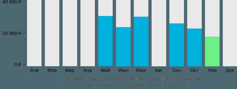 Динамика стоимости авиабилетов из Рейкьявика в Бостон по месяцам