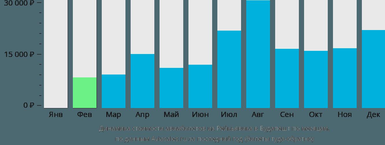 Динамика стоимости авиабилетов из Рейкьявика в Будапешт по месяцам