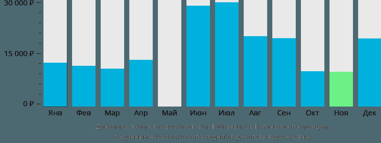 Динамика стоимости авиабилетов из Рейкьявика в Копенгаген по месяцам