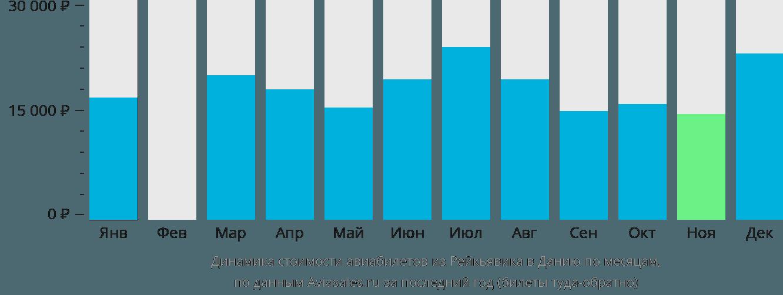 Динамика стоимости авиабилетов из Рейкьявика в Данию по месяцам