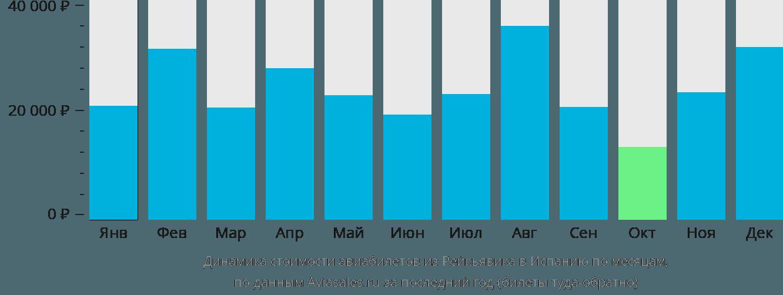 Динамика стоимости авиабилетов из Рейкьявика в Испанию по месяцам
