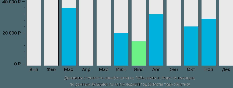 Динамика стоимости авиабилетов из Рейкьявика на Фарерские острова по месяцам