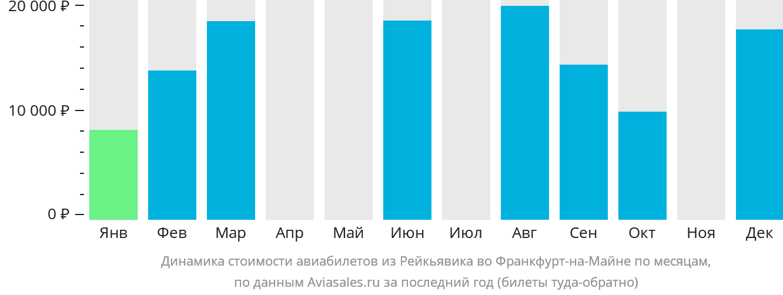 Динамика стоимости авиабилетов из Рейкьявика во Франкфурт-на-Майне по месяцам