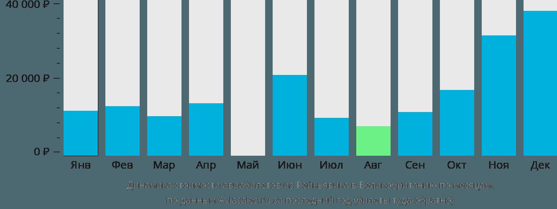 Динамика стоимости авиабилетов из Рейкьявика в Великобританию по месяцам