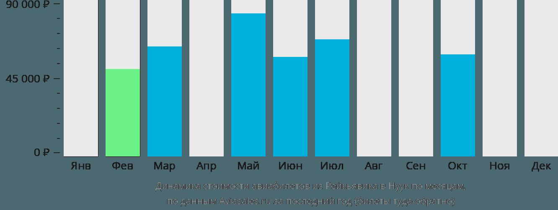 Динамика стоимости авиабилетов из Рейкьявика в Нуук по месяцам