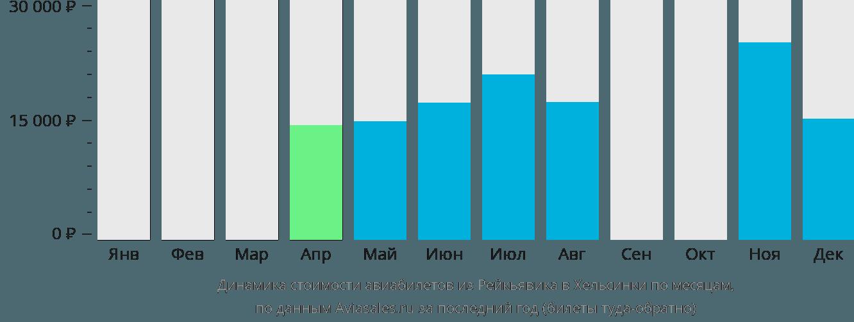 Динамика стоимости авиабилетов из Рейкьявика в Хельсинки по месяцам