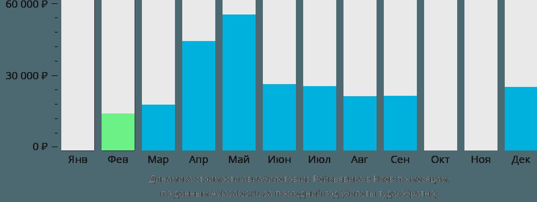 Динамика стоимости авиабилетов из Рейкьявика в Киев по месяцам