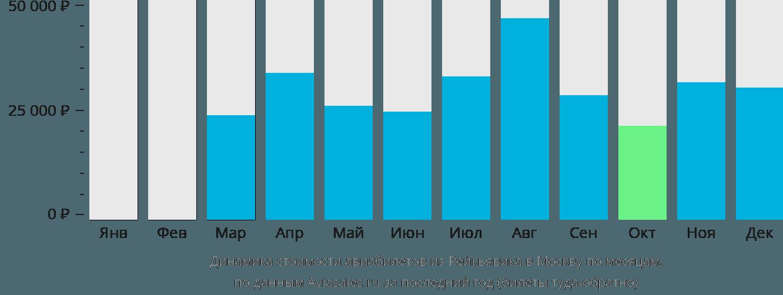 Динамика стоимости авиабилетов из Рейкьявика в Москву по месяцам