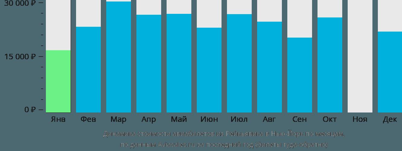 Динамика стоимости авиабилетов из Рейкьявика в Нью-Йорк по месяцам