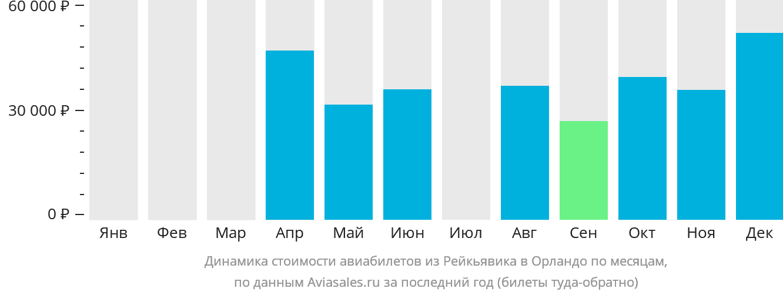 Динамика стоимости авиабилетов из Рейкьявика в Орландо по месяцам