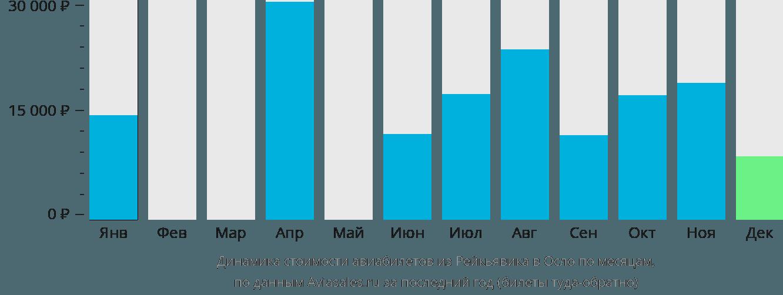 Динамика стоимости авиабилетов из Рейкьявика в Осло по месяцам