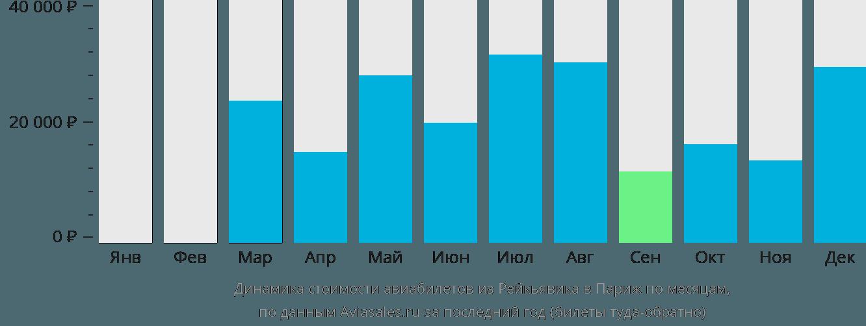 Динамика стоимости авиабилетов из Рейкьявика в Париж по месяцам