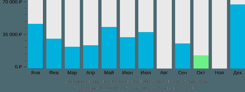 Динамика стоимости авиабилетов из Рейкьявика в Россию по месяцам