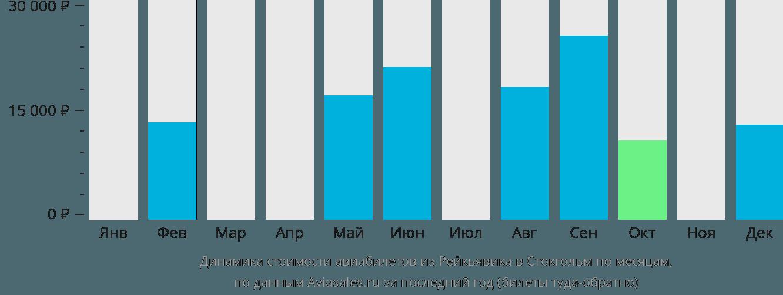 Динамика стоимости авиабилетов из Рейкьявика в Стокгольм по месяцам