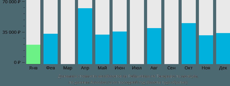 Динамика стоимости авиабилетов из Рейкьявика на Тенерифе по месяцам
