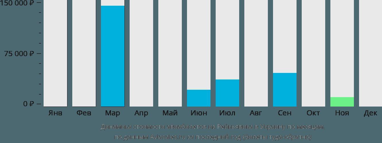 Динамика стоимости авиабилетов из Рейкьявика в Украину по месяцам
