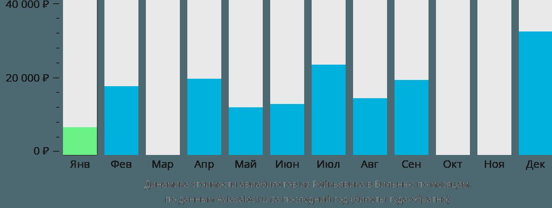 Динамика стоимости авиабилетов из Рейкьявика в Вильнюс по месяцам