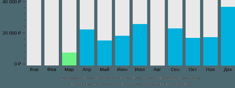 Динамика стоимости авиабилетов из Рейкьявика в Варшаву по месяцам
