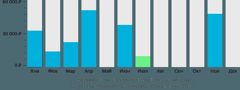 Динамика стоимости авиабилетов из Трелью по месяцам