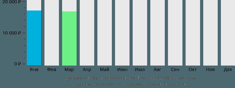 Динамика стоимости авиабилетов из Трелью в Ушуайю по месяцам