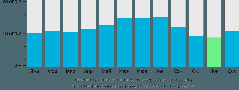Динамика стоимости авиабилетов из Оренбурга по месяцам