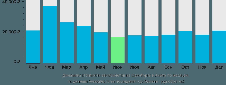 Динамика стоимости авиабилетов из Оренбурга в Анапу по месяцам