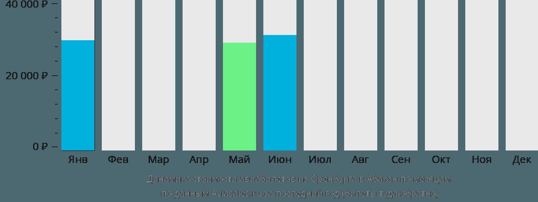 Динамика стоимости авиабилетов из Оренбурга в Абакан по месяцам