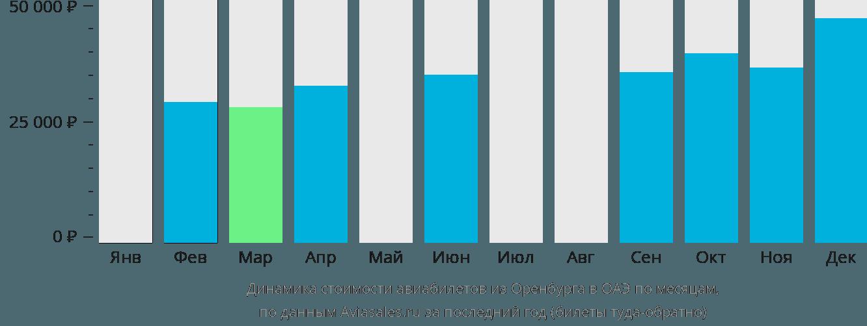 Динамика стоимости авиабилетов из Оренбурга в ОАЭ по месяцам