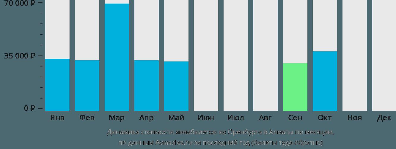 Динамика стоимости авиабилетов из Оренбурга в Алматы по месяцам