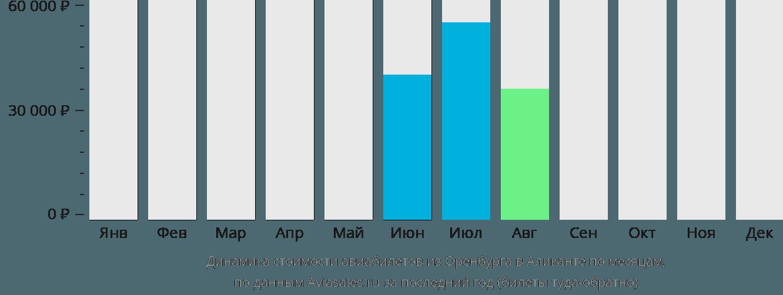 Динамика стоимости авиабилетов из Оренбурга в Аликанте по месяцам